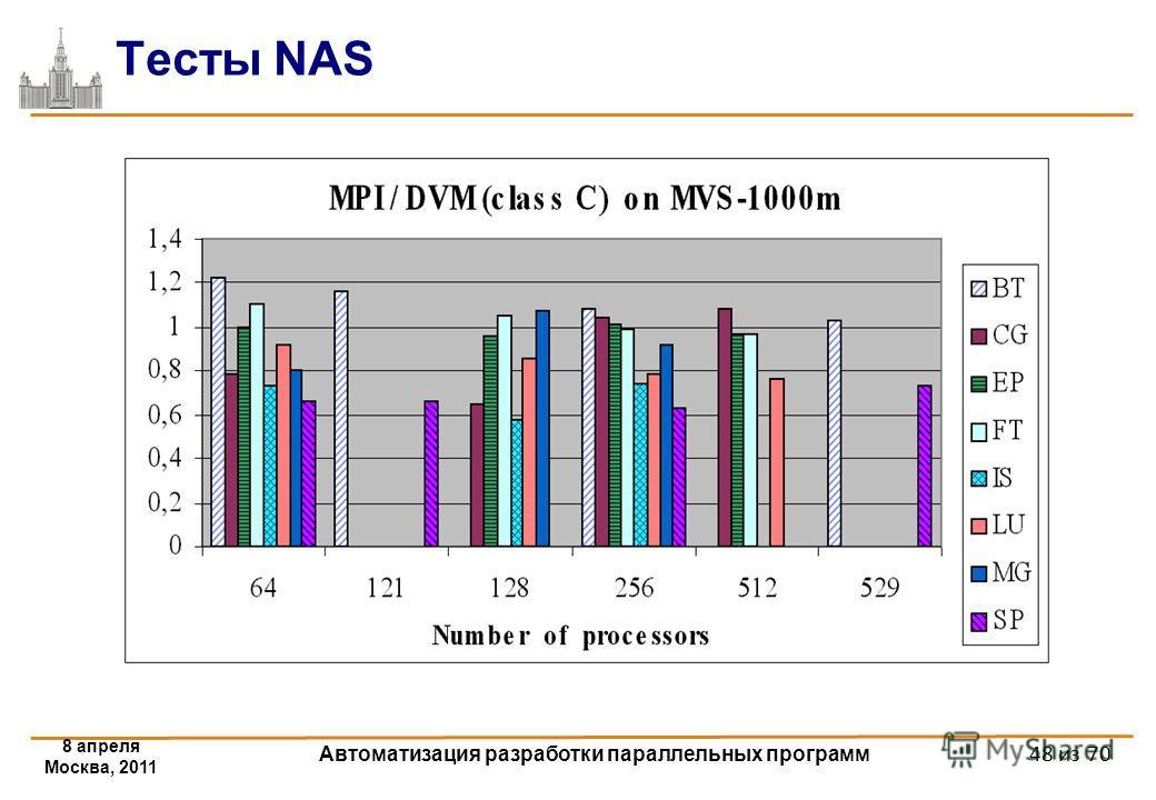 Тесты NAS 8 апреля Москва, 2011 Автоматизация разработки параллельных программ 48 из 70