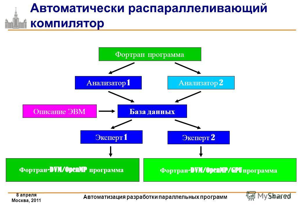Автоматически распараллеливающий компилятор 8 апреля Москва, 2011 Автоматизация разработки параллельных программ Анализатор 1 Описание ЭВМ Фортран программа База данных Эксперт 1 Фортран -DVM/OpenMP программа Анализатор 2 Эксперт 2 Фортран -DVM/OpenM