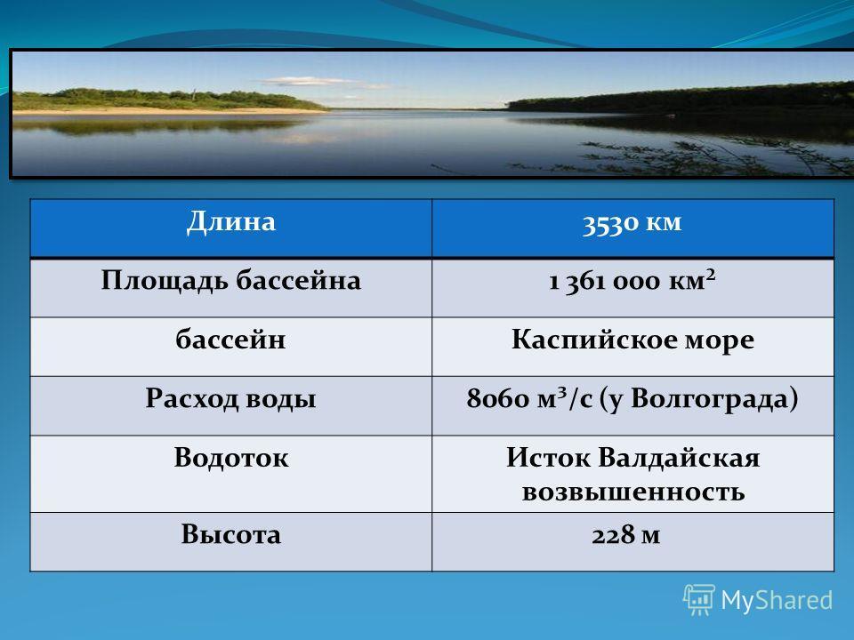 Длина3530 км Площадь бассейна1 361 000 км² бассейнКаспийское море Расход воды8060 м³/с (у Волгограда) ВодотокИсток Валдайская возвышенность Высота228 м