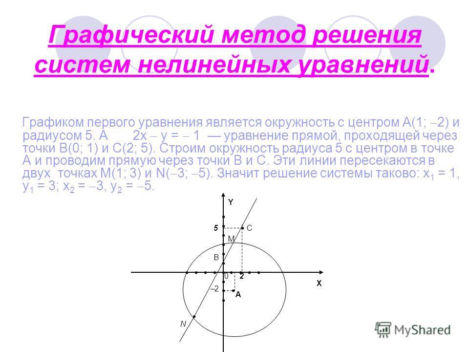 Графический метод решения систем нелинейных уравнений. Графиком первого уравнения является окружность с центром A(1; 2) и радиусом 5. А 2x y = 1 уравнение прямой, проходящей через точки B(0; 1) и C(2; 5). Строим окружность радиуса 5 с центром в точке