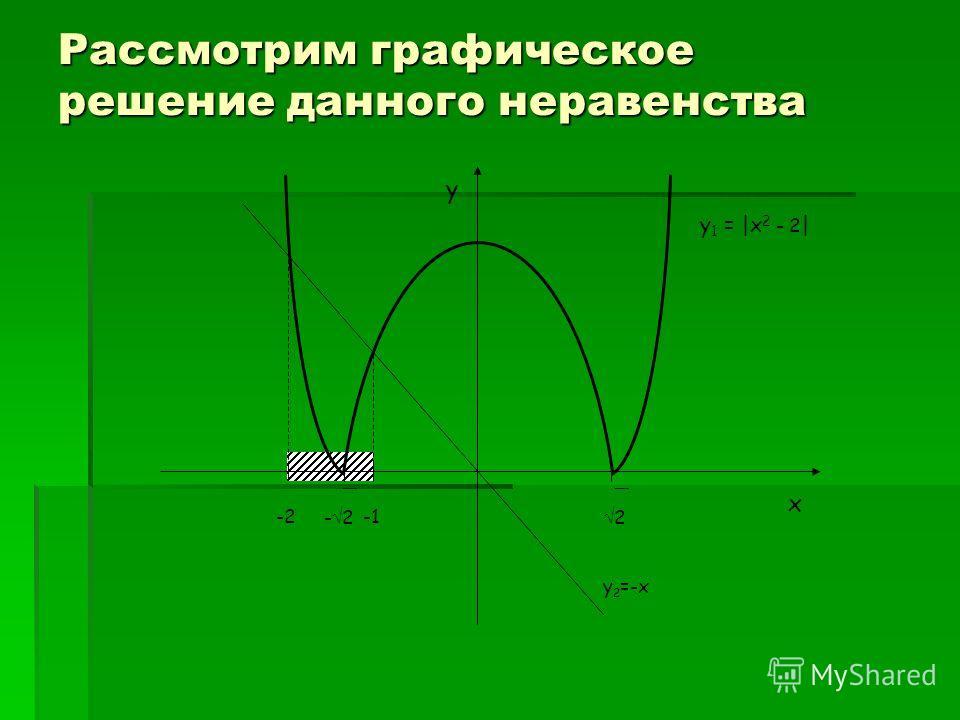 Рассмотрим графическое решение данного неравенства y 2 =-x y 1 = |x 2 - 2 | 2- 2 -2 x y