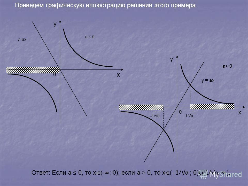 Приведем графическую иллюстрацию решения этого примера. x y у=ах 0 x y y = ax a> 0 0 1/ a-1/ a а 0 Ответ: Если а 0, то х (- ; 0); если а > 0, то х (- 1/ a ; 0) ( 1/ a; ).
