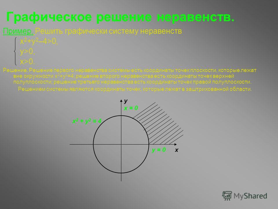 Графическое решение неравенств. Пример. Решить графически систему неравенств x 2 +у 2 –4>0, y>0, x>0. Решение. Решение первого неравенства системы есть координаты точек плоскости, которые лежат вне окружности х 2 +у 2 =4; решение второго неравенства