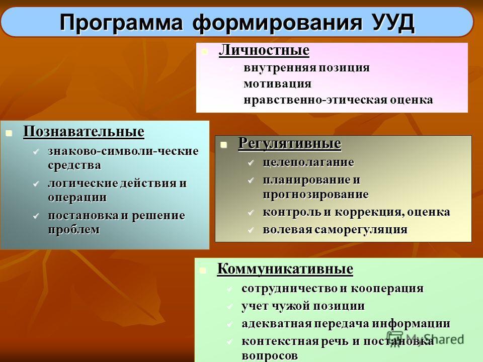 Программа формирования УУД Личностные Личностные внутренняя позиция внутренняя позиция мотивация мотивация нравственно-этическая оценка нравственно-этическая оценка Регулятивные Регулятивные целеполагание целеполагание планирование и прогнозирование