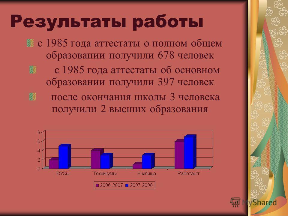 Результаты работы с 1985 года аттестаты о полном общем образовании получили 678 человек с 1985 года аттестаты об основном образовании получили 397 человек после окончания школы 3 человека получили 2 высших образования