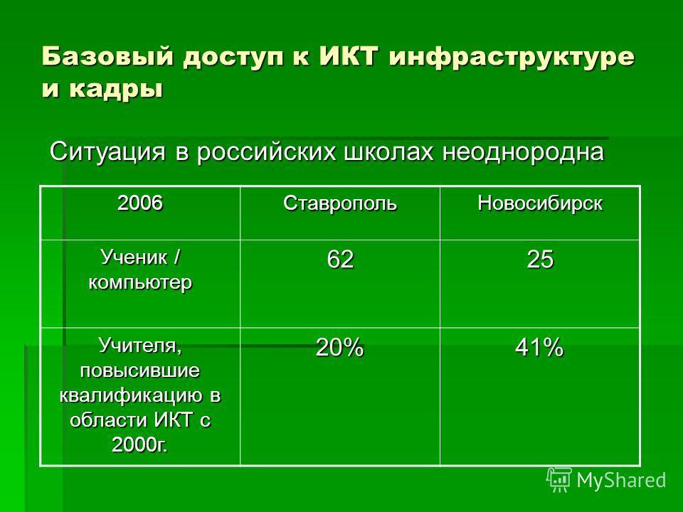 Базовый доступ к ИКТ инфраструктуре и кадры Ситуация в российских школах неоднородна 2006СтавропольНовосибирск Ученик / компьютер 6225 Учителя, повысившие квалификацию в области ИКТ с 2000г. 20%41%