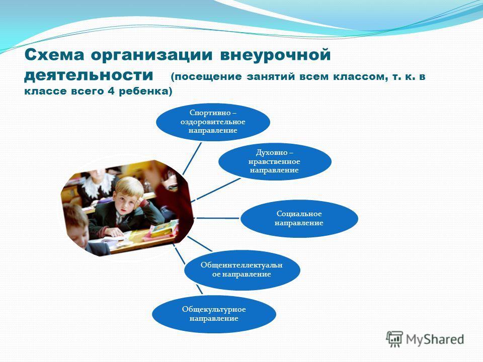 Схема организации внеурочной