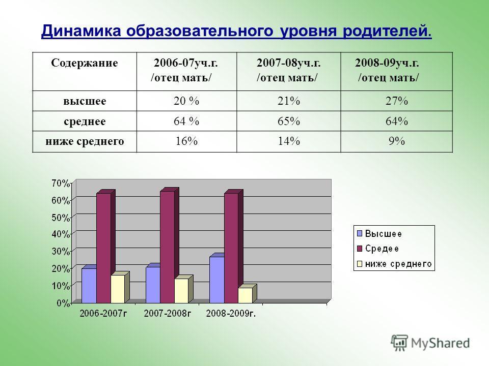 Динамика образовательного уровня родителей. Содержание 2006-07уч.г. /отец мать/ 2007-08уч.г. /отец мать/ 2008-09уч.г. /отец мать/ высшее20 %21%27% среднее64 %65%64% ниже среднего16%14%9%