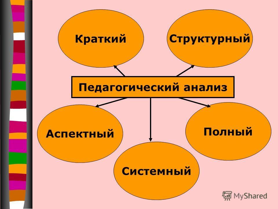 Педагогический анализ КраткийСтруктурный Аспектный Полный Системный