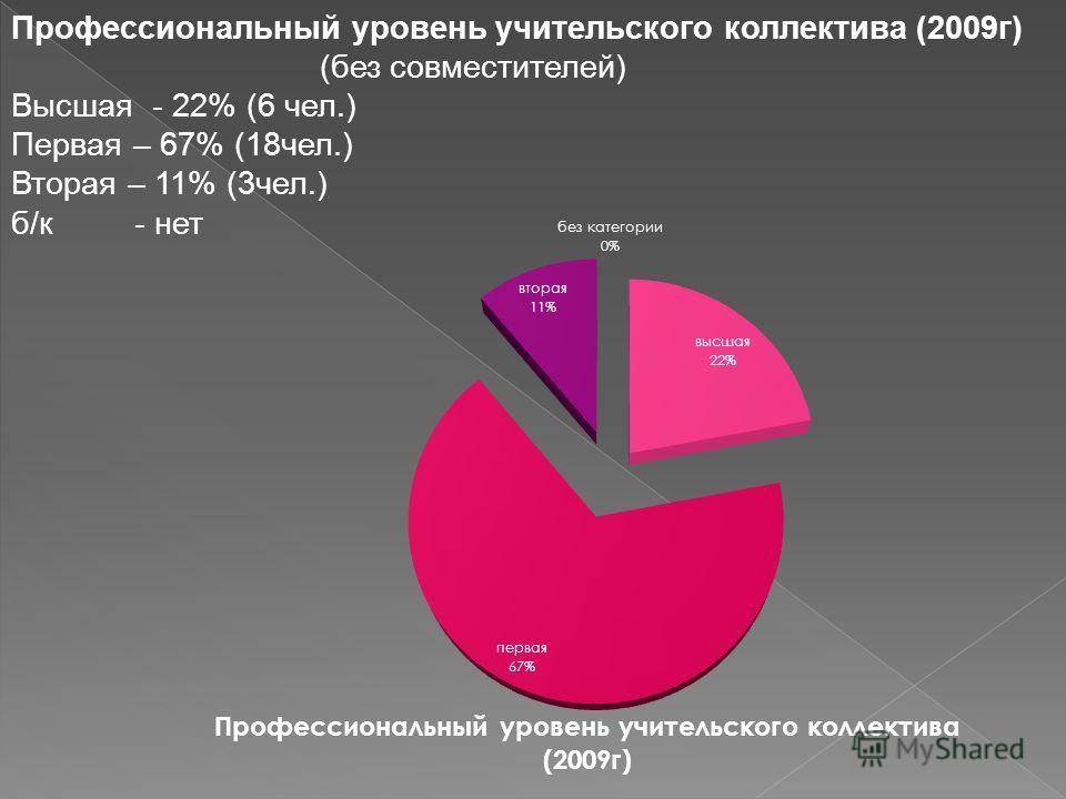 Профессиональный уровень учительского коллектива (2009г) (без совместителей) Высшая - 22% (6 чел.) Первая – 67% (18чел.) Вторая – 11% (3чел.) б/к - нет