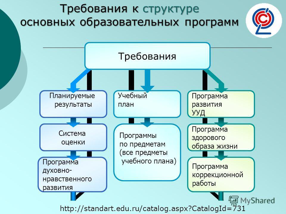 Требования к структуре основных образовательных программ Планируемые результаты Система оценки Программа духовно- нравственного развития Учебный план Программы по предметам (все предметы учебного плана) Программа развития УУД Программа здорового обра