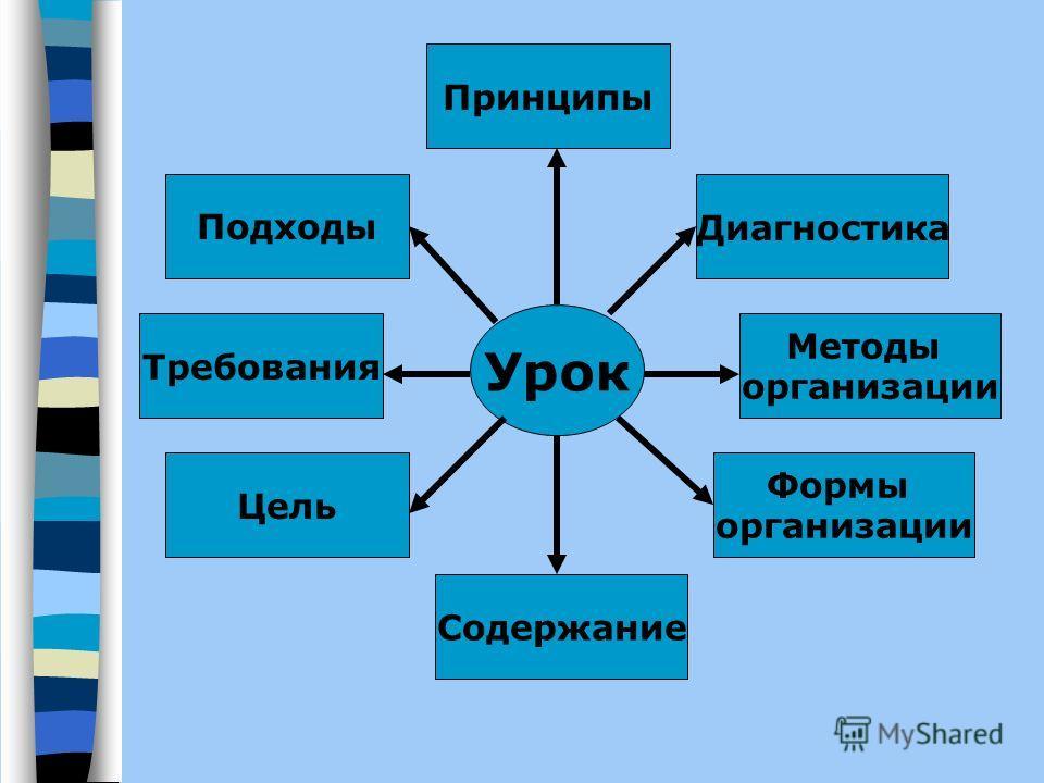Урок Подходы Формы организации Диагностика Принципы Содержание Требования Методы организации Цель