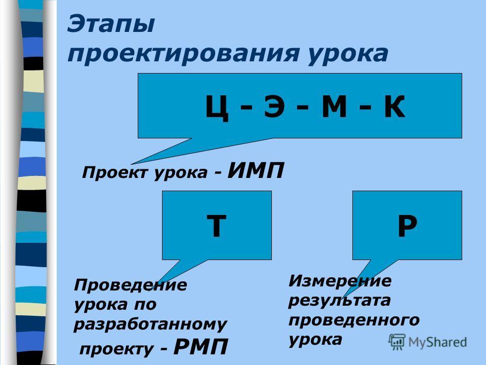 Этапы проектирования урока Ц - Э - М - К Т Проведение урока по разработанному проекту - РМП Р Измерение результата проведенного урока Проект урока - ИМП