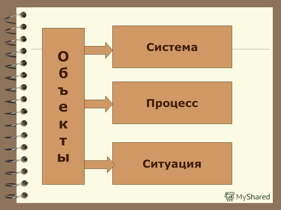ОбъектыОбъекты Система Процесс Ситуация