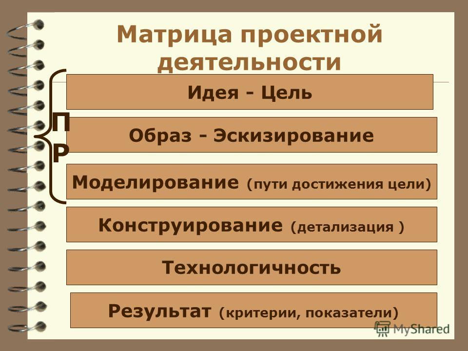 Матрица проектной деятельности Идея - Цель Образ - Эскизирование Моделирование (пути достижения цели) Конструирование (детализация ) Технологичность Результат (критерии, показатели) ПРПР