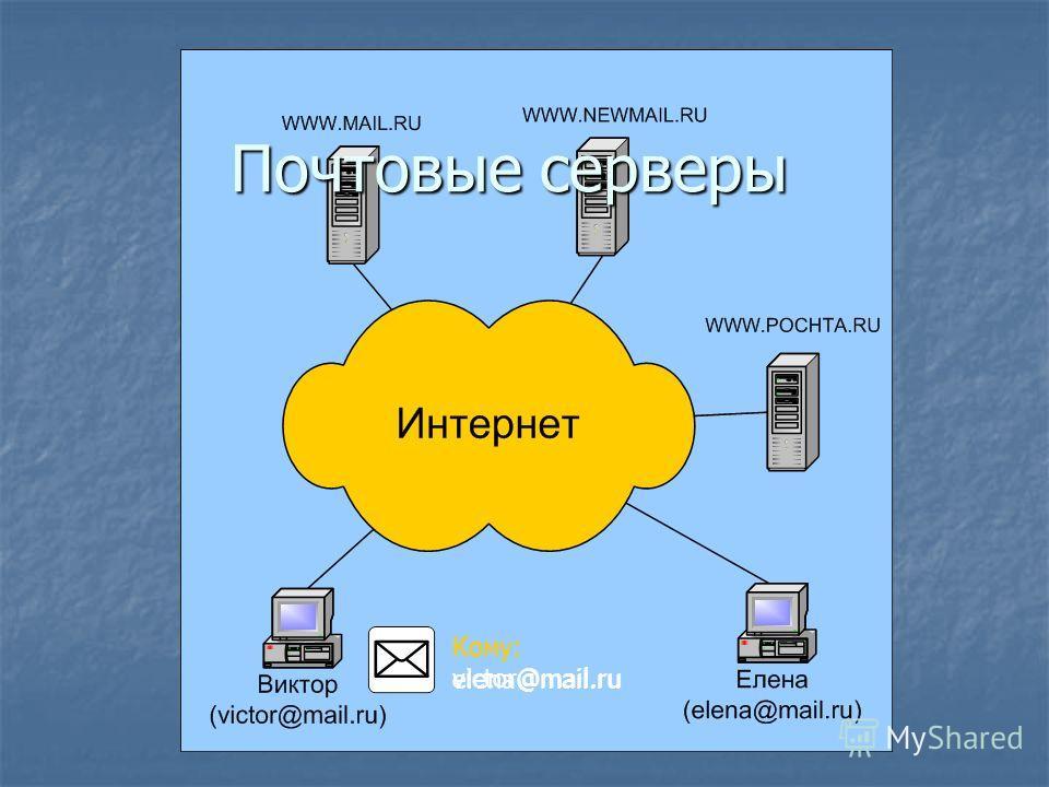 Почтовые серверы Кому: victor@mail.ru Кому: elena@mail.ru