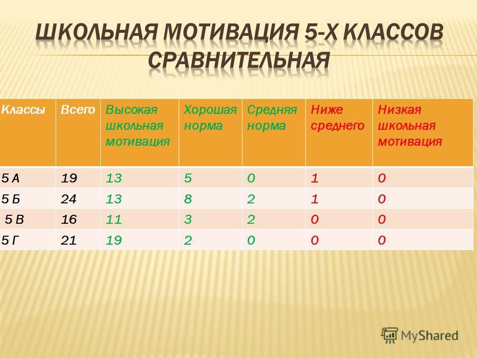 КлассыВсегоВысокая школьная мотивация Хорошая норма Средняя норма Ниже среднего Низкая школьная мотивация 5 А19135010 5 Б24138210 5 В16113200 5 Г21192000