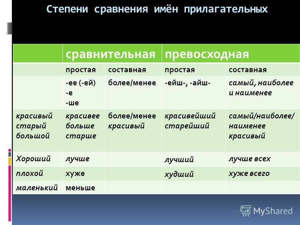степени сравнения имён прилагательных: