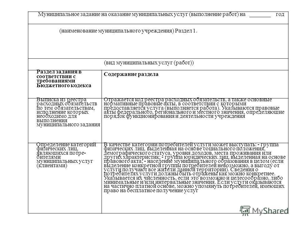Муниципальное задание на оказание муниципальных услуг (выполнение работ) на _______ год (наименование муниципального учреждения) Раздел 1. (вид муниципальных услуг (работ)) Раздел задания в соответствии с требованиями Бюджетного кодекса Содержание ра