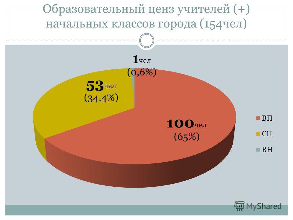 Образовательный ценз учителей (+) начальных классов города (154чел)