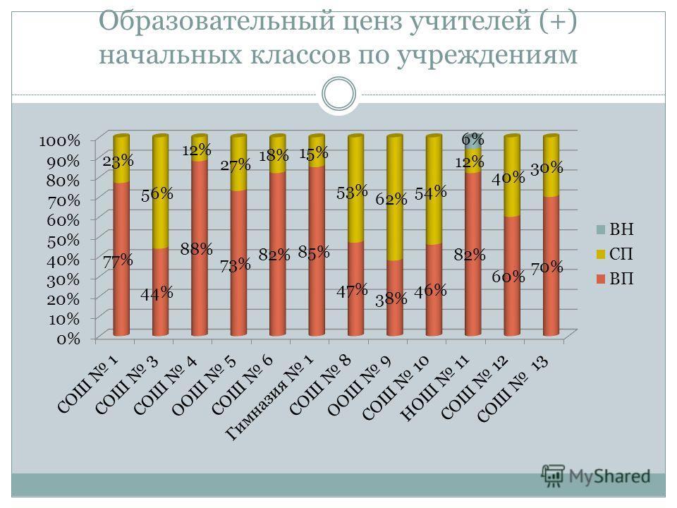 Образовательный ценз учителей (+) начальных классов по учреждениям