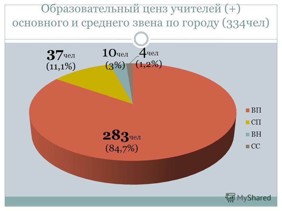 Образовательный ценз учителей (+) основного и среднего звена по городу (334чел)