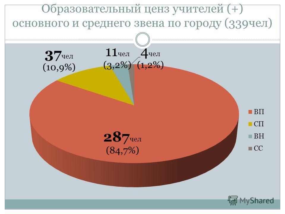 Образовательный ценз учителей (+) основного и среднего звена по городу (339чел)