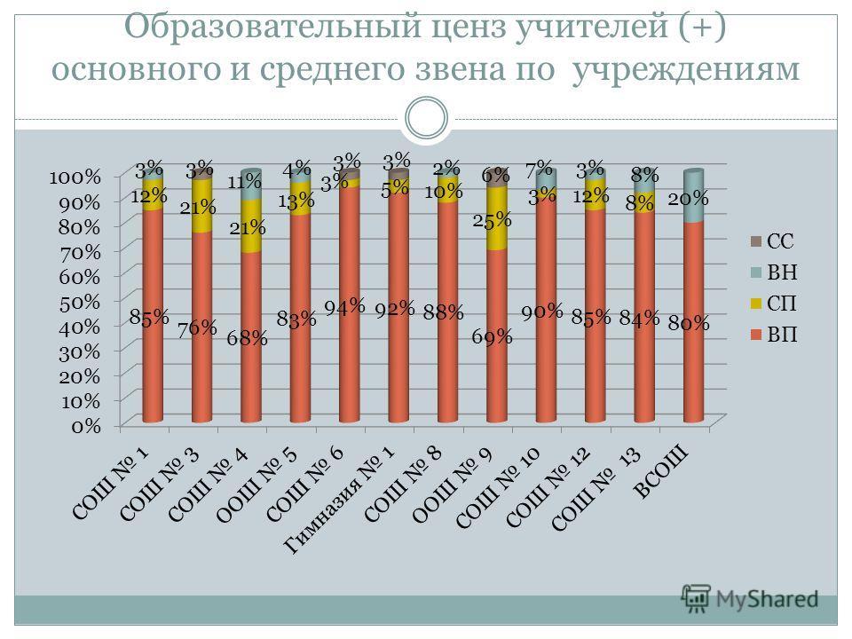 Образовательный ценз учителей (+) основного и среднего звена по учреждениям