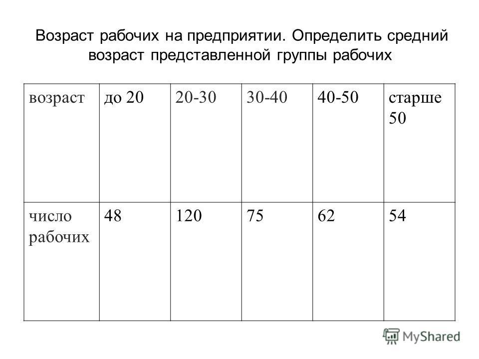 Возраст рабочих на предприятии. Определить средний возраст представленной группы рабочих возрастдо 2020-3030-4040-50старше 50 число рабочих 48120756254