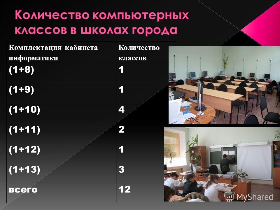 Комплектация кабинета информатики Количество классов (1+8)1 (1+9)1 (1+10)4 (1+11)2 (1+12)1 (1+13)3 всего12