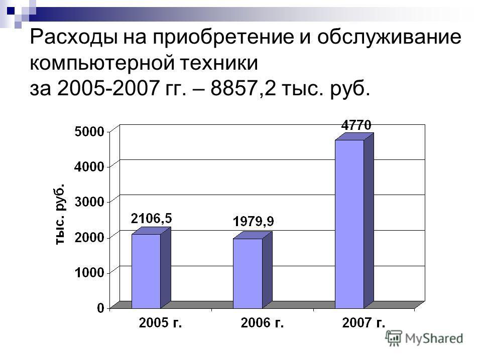 Расходы на приобретение и обслуживание компьютерной техники за 2005-2007 гг. – 8857,2 тыс. руб.