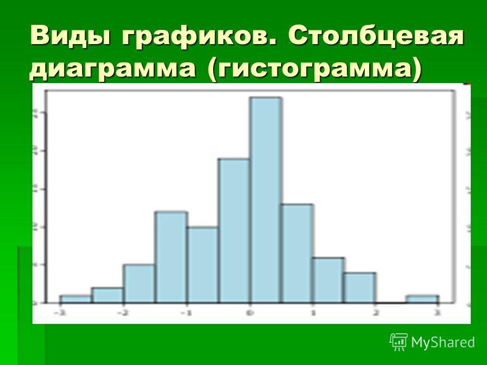 Виды графиков. Столбцевая диаграмма (гистограмма)