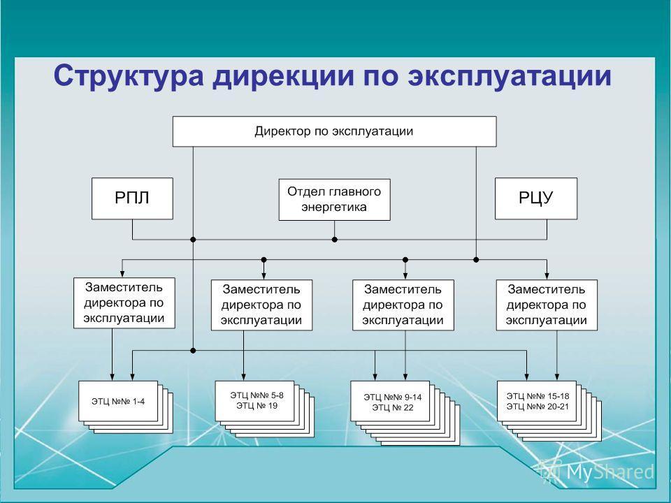 Структура дирекции по эксплуатации