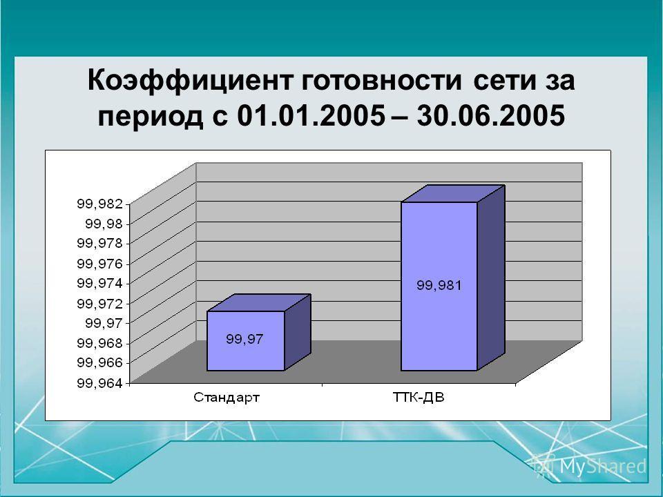 Коэффициент готовности сети за период с 01.01.2005 – 30.06.2005