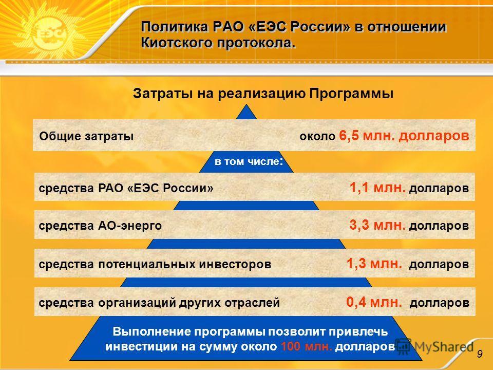 Политика РАО «ЕЭС России» в отношении Киотского протокола. Затраты на реализацию Программы Общие затратыоколо 6,5 млн. долларов средства РАО «ЕЭС России» 1,1 млн. долларов средства АО-энерго 3,3 млн. долларов средства потенциальных инвесторов 1,3 млн
