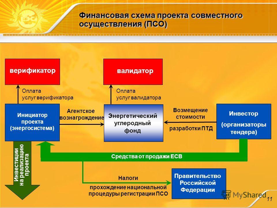 Финансовая схема проекта
