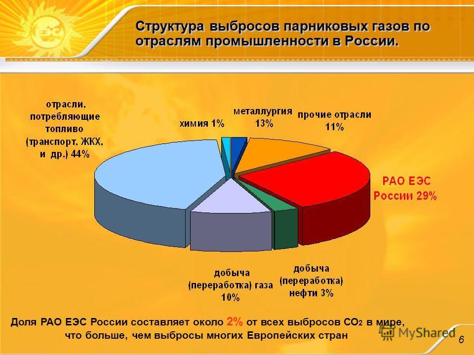 Структура выбросов парниковых газов по отраслям промышленности в России. Доля РАО ЕЭС России составляет около 2% от всех выбросов СО 2 в мире, что больше, чем выбросы многих Европейских стран 6
