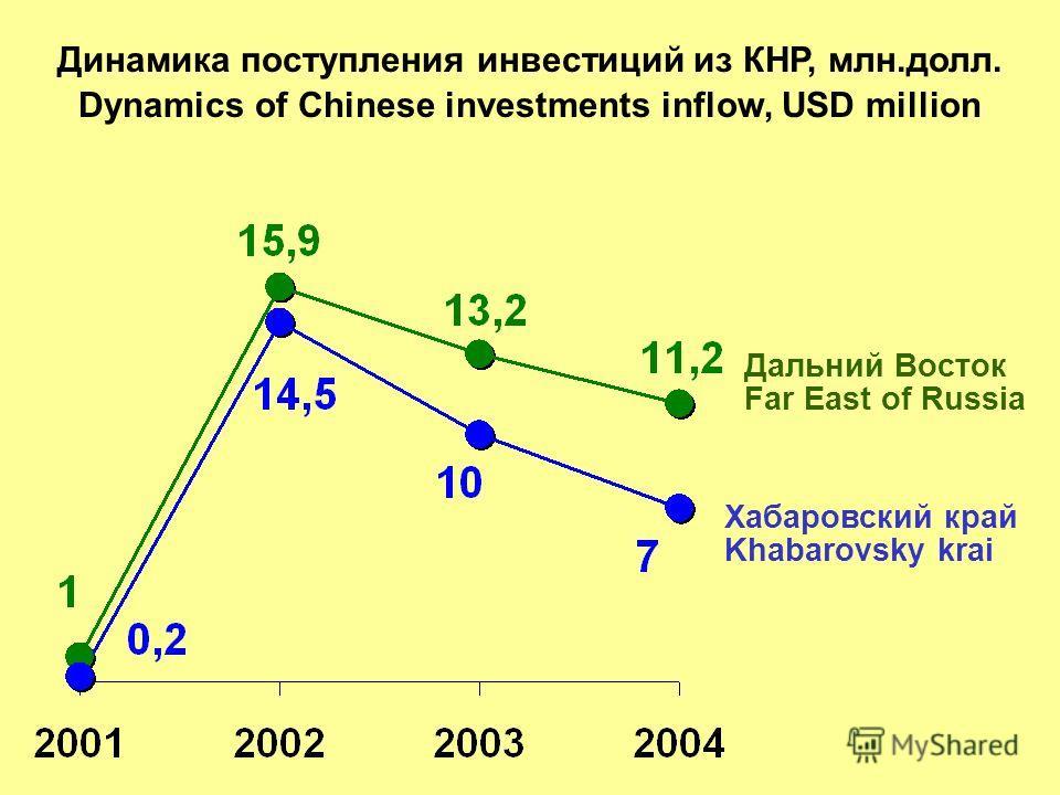 Динамика поступления инвестиций из КНР, млн.долл. Dynamics of Chinese investments inflow, USD million Дальний Восток Far East of Russia Хабаровский край Khabarovsky krai