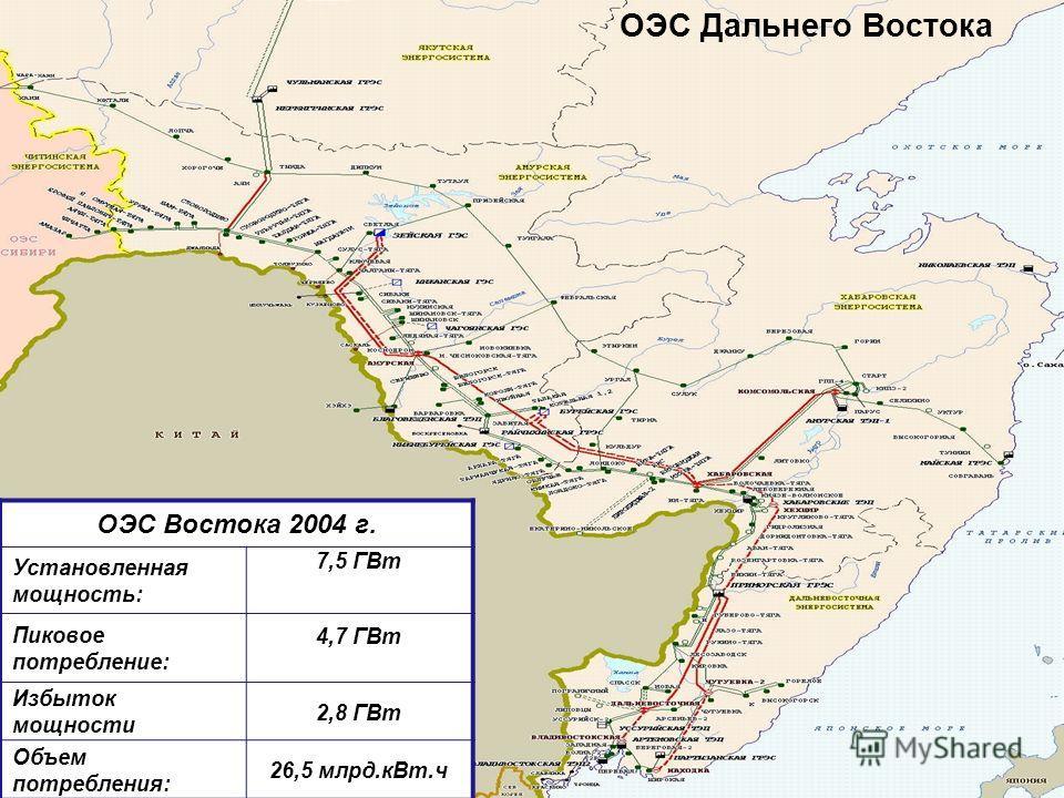 ОЭС Дальнего Востока ОЭС Востока 2004 г. Установленная мощность: 7,5 ГВт Пиковое потребление: 4,7 ГВт Избыток мощности 2,8 ГВт Объем потребления: 26,5 млрд.кВт.ч