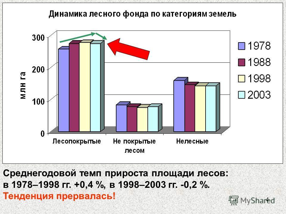 4 Среднегодовой темп прироста площади лесов: в 1978–1998 гг. +0,4 %, в 1998–2003 гг. -0,2 %. Тенденция прервалась!