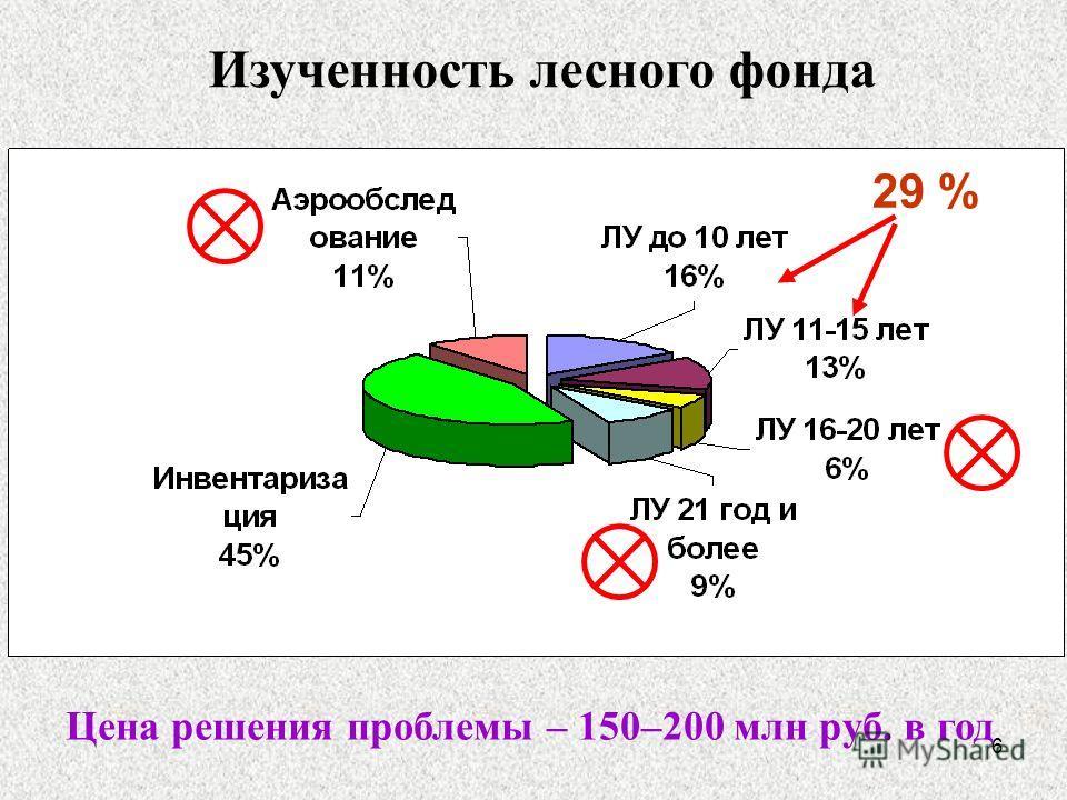 6 Изученность лесного фонда Цена решения проблемы – 150–200 млн руб. в год 29 %