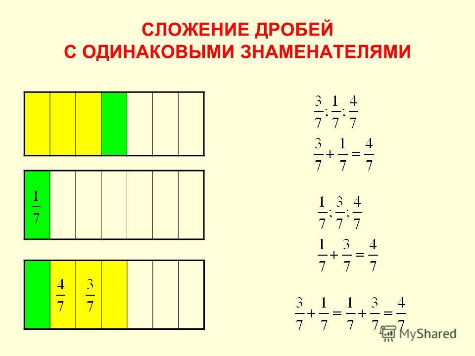 СЛОЖЕНИЕ ДРОБЕЙ С ОДИНАКОВЫМИ ЗНАМЕНАТЕЛЯМИ 1. Начертили прямоугольник. 2. Его разделили на 7 равных частей (долей). 3. Сначала закрасили 3 рав- ные части (доли). Какая часть прямоугольника закрашена? 4. Потом закрасили ещё 1 рав- ную часть (долю). К