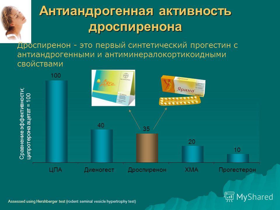Дроспиренон - это первый синтетический прогестин с антиандрогенными и антиминералокортикоидными свойствами 40 3535 20 10 100 ЦПАДиеногестДроспиренонХМАПрогестерон Сравнение эффективности; ципротерона ацетат = 100 Assessed using Hershberger test (rode