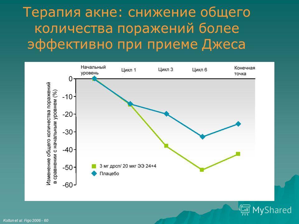 Терапия акне: снижение общего количества поражений более эффективно при приеме Джеса Koltun et al. Figo 2006 - 60