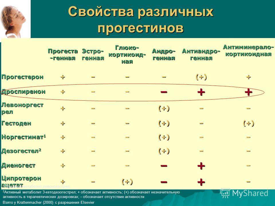 Свойства различных прогестинов Прогеста -генная Эстро- генная Глюко- кортикоид- ная Андро- генная Антиандро- генная Антиминерало- кортикоидная Прогестерон+–––(+)+ Дроспиренон+–––++ Левоноргест рел +––(+)–– Гестоден+––(+)–(+) Норгестимат 1 +––(+)–– Де