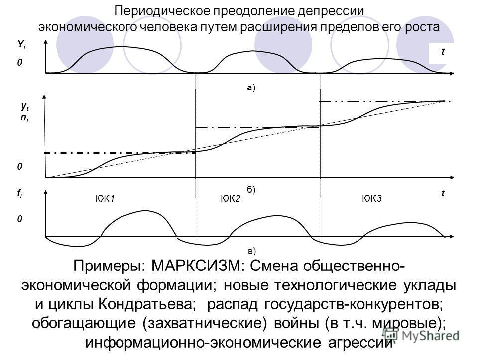 в) Периодическое преодоление депрессии экономического человека путем расширения пределов его роста Примеры: МАРКСИЗМ: Смена общественно- экономической формации; новые технологические уклады и циклы Кондратьева; распад государств-конкурентов; обогащаю