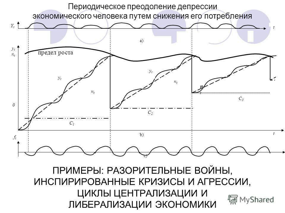 ПРИМЕРЫ: РАЗОРИТЕЛЬНЫЕ ВОЙНЫ, ИНСПИРИРОВАННЫЕ КРИЗИСЫ И АГРЕССИИ, ЦИКЛЫ ЦЕНТРАЛИЗАЦИИ И ЛИБЕРАЛИЗАЦИИ ЭКОНОМИКИ ytnt0ytnt0 ftft YtYt t c) a) b) t C1C1 предел роста ytyt ntnt C2C2 ytyt ntnt C3C3 ntnt Периодическое преодоление депрессии экономического