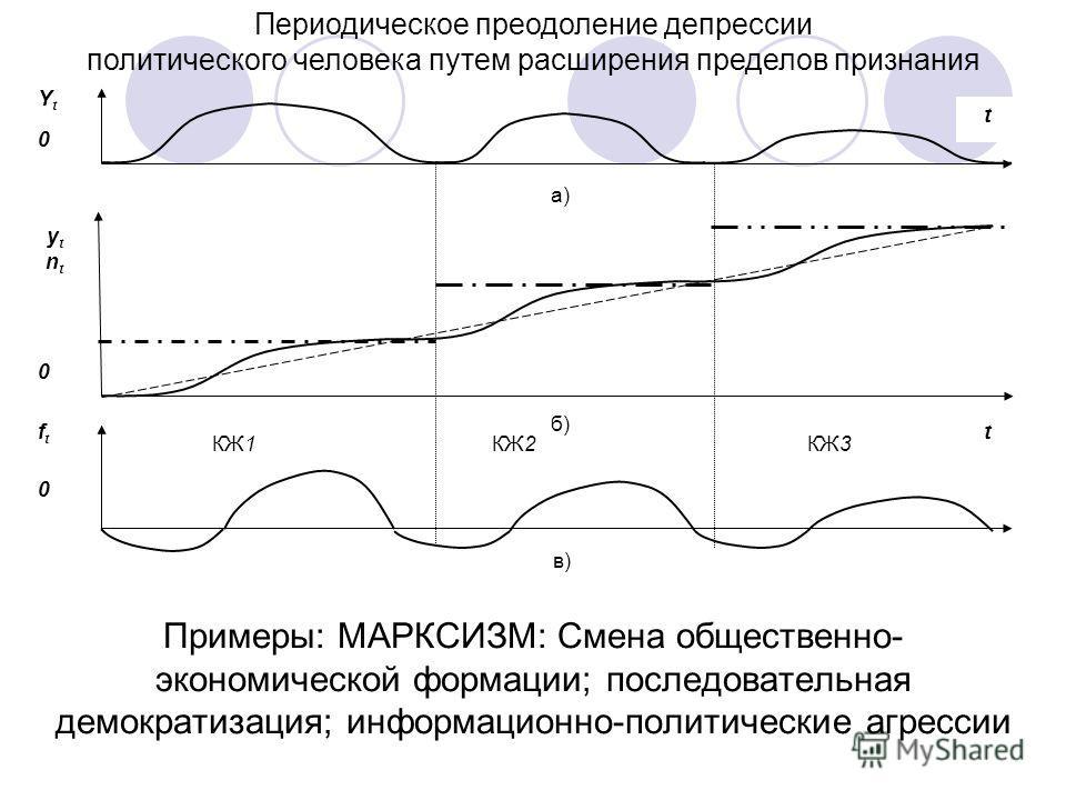 в) Периодическое преодоление депрессии политического человека путем расширения пределов признания Примеры: МАРКСИЗМ: Смена общественно- экономической формации; последовательная демократизация; информационно-политические агрессии а) б) t Yt0Yt0 ytnt0y