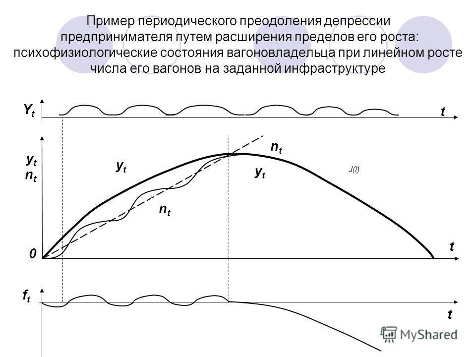 Пример периодического преодоления депрессии предпринимателя путем расширения пределов его роста: психофизиологические состояния вагоновладельца при линейном росте числа его вагонов на заданной инфраструктуре ftft t t t YtYt ytnt0ytnt0 ytyt ntnt ytyt