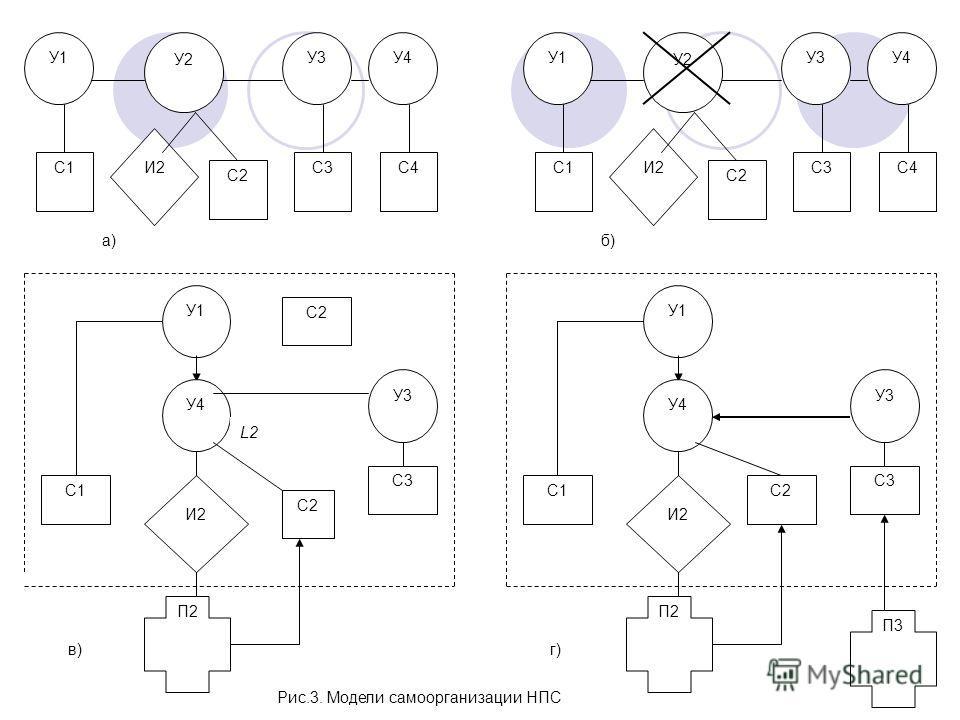 У3 С3 У2 С2 И2 У4 С4 У1 С1 У3 С3 У2 С2 И2 У4 С4 У1 С1 а)б) Рис.3. Модели самоорганизации НПС У1 С1 У4 С2 И2 П2 г) У3 С3 П3 У1 С1 У4 С2 И2 П2 в) У3 С3 L2 С2